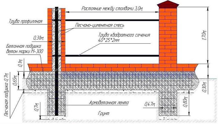 кирпичный забор проектирование
