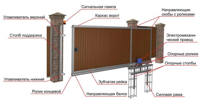схема откатные ворота