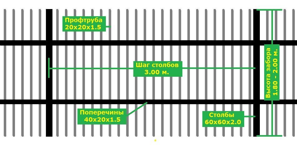 забор секционный схема
